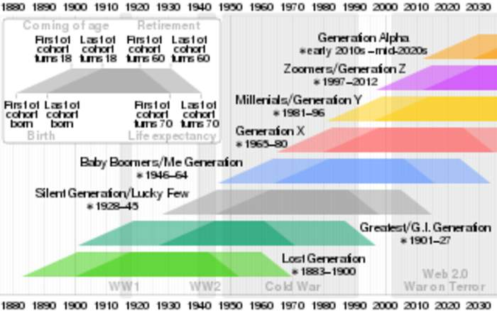 Generation Z: Generation of people born between the mid 1990s and early 2010s