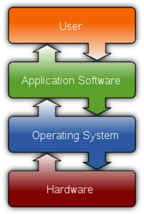 Software: Non-tangible executable component of a computer